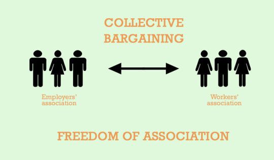 COLLECTIVE-BARGAINING-540x316